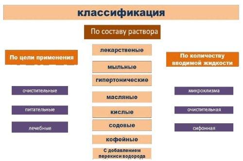 Klassifikacija-klizm