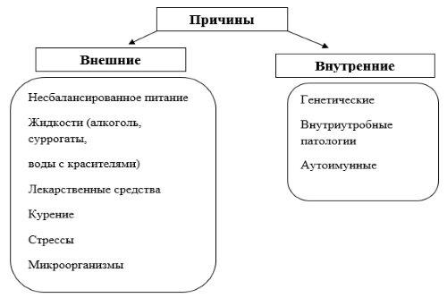Prichiny-zabolevanij-kishechnika