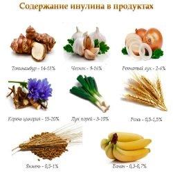 Soderzhanie-inulina-v-produktah