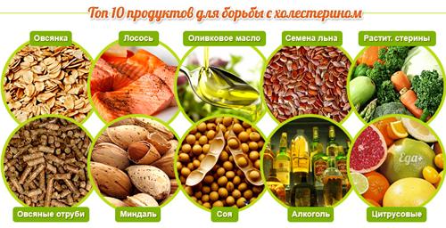 Продукты для борьбы с плохим холестерином