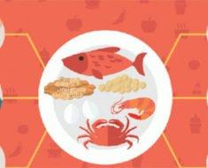 Непереносимость продуктов питания