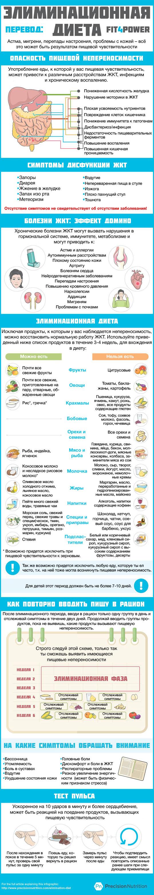 Элиминационная диета: примерное меню на неделю